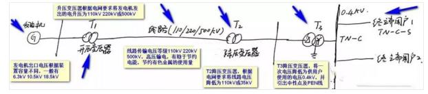 380V电能输送的过程