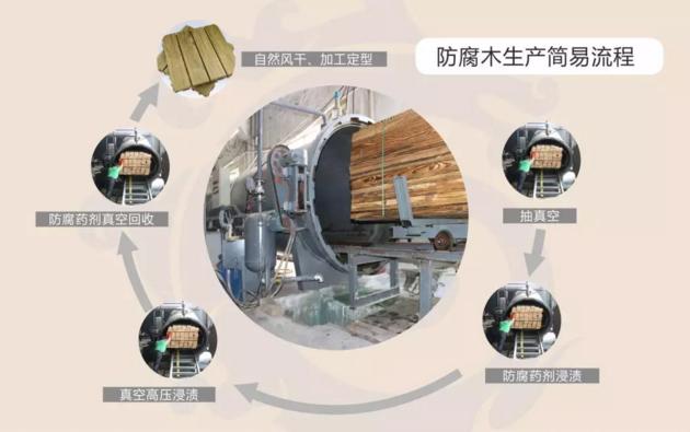 真空泵在防腐木生产流程图